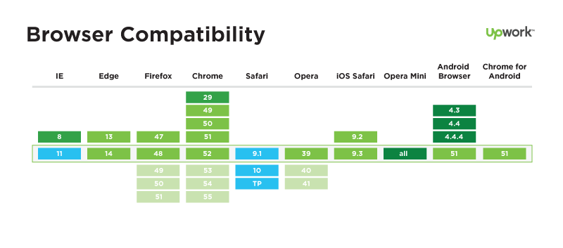 Browser-compatibility-HTTP2