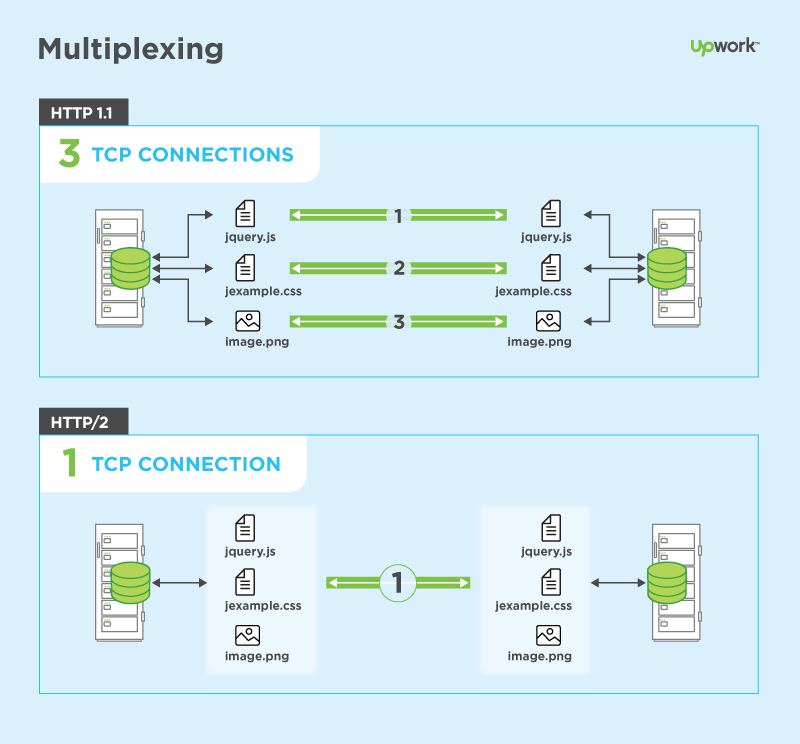 Multiplexing-HTTP2